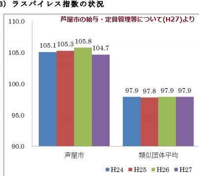 5-ラスパイレス指数の日本一を達...